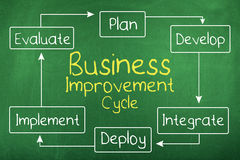 Business Improvement Development Growth Concept Royalty Free Stock Image