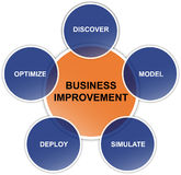 Business Improvement Diagram. Diagram with several aspects of business improvent Stock Images
