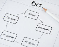 Business Improvement: Six Sigma. Six Sigma (6σ) is a popular approach to improving business processes. DMAIC is the initials of the steps used to introduce it royalty free stock photography