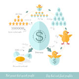 Business infographic not great but quick profit and big butnot fast profit for example eggs chicken Royalty Free Stock Photos
