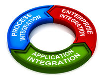 Business integration. Parts of business integration in a 3 step cycle, like application integration enterprise integration and process integration Stock Photos