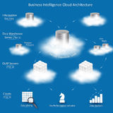 Business Intelligence Cloud Architecture. With tiers: Information Sources, Data Warehouse Server with ETL, OLAP Servers, Clients with tools for business Royalty Free Stock Photos