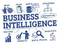 Business Intelligence pojęcia doodle ilustracji