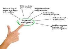 Business Intelligence Royalty Free Stock Photography