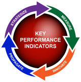 Business Key Performance Indicator Diagram. Diagram of the key performance indicators in business Royalty Free Stock Photography