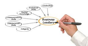 Business Leaders. Presenting traits of Business Leaders royalty free stock photo