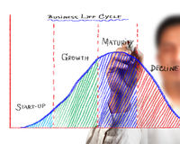 Business life cycle diagram. Business man drawing business life cycle diagram Stock Photography