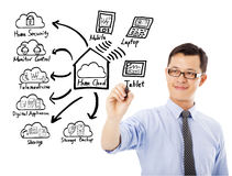 Business man drawing home cloud technology concept royalty free stock photo