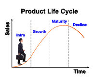 Business man stepping forward on product life cycle chart (PLC) Royalty Free Stock Photography