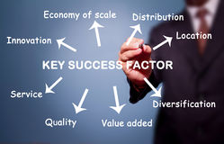 Business man writing key success factor. Concept by Innovation, Distribution, Location, Value added, Service, Diversification, etc stock images