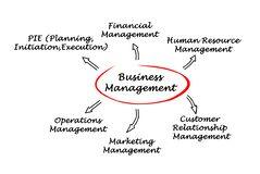 Business Management. Important components of Business Management Royalty Free Stock Images