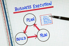Business Management Strategy Diagram. Conceptual diagram view on white grid paper of a simplistic approach to the excution of business strategy royalty free stock photography