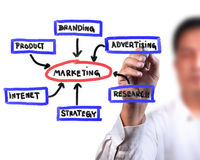 Business Marketing diagram. Business man drawing business Marketing diagram Stock Photography