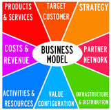 Business marketing. Having a sound business model for marketing and sales Stock Image