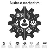 Business mechanism. Concept of business phases. Royalty Free Stock Image