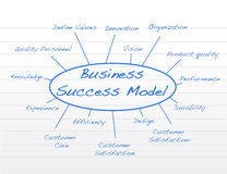 Business model. Hand written Business success model. vector file available Royalty Free Stock Image