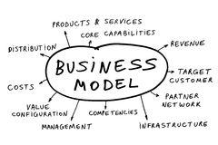 Business model. Some possible topics about a business model Stock Images