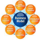 Business model components business diagram illustration Stock Photography