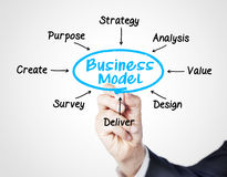 Business model Royalty Free Stock Photo