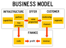 Business model. With infrastructure, offer, customer and finance Stock Images