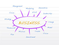 Business model on a notepad illustration Royalty Free Stock Photo
