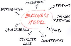 Business model sketch Stock Photos