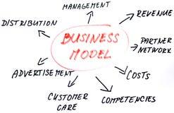 Business model sketch stock photos