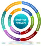 Business Network Chart Arrow Wheel Chart Royalty Free Stock Photography