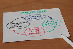 Business note about strategy cycle with pen Stock Photography