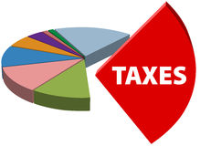 Business owe high tax part taxes chart. High business taxes are the large piece of a business tax pie chart Stock Photos