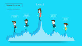 Business people on graph with score. estimate human resources concept. Royalty Free Stock Image