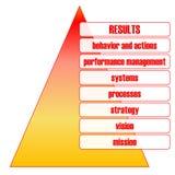 Business performance pyramid Stock Photo