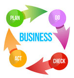 Business plan cycle diagram. Illustration design over white Stock Images