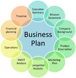 Business plan management diagram Royalty Free Stock Image