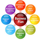 Business plan parts business diagram illustration. Business strategy concept infographic diagram illustration of parts of business plan Royalty Free Stock Image