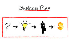 Business plan. The problem, think, human and the succession is component of business plan Stock Image