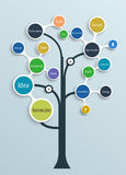 Business plan tree. Time line, Operations, Financial Planning, Product description, Marketing Plan.Vector illustration Royalty Free Stock Image