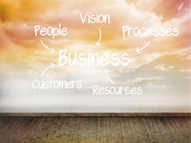 Business plan written on wall with sky Royalty Free Stock Photo