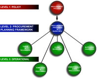 Business Planning Diagram. Diagram of several aspects of business planning Stock Image