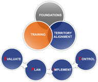 Business planning diagram. The socalled EPIC diagram for business planning and improvement Stock Image