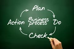 Business Process Control and Continuous improvement method, PDCA. Concept, on blackboard Stock Photo