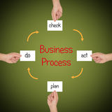 Business process. Explained with the four most steps: plan,do,check,act Royalty Free Stock Image