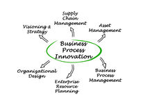 Business Process Innovation. Diagram of Business Process Innovation Stock Images
