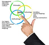 Business Process Management stock images