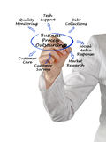 Business Process Outsourcing Stock Image