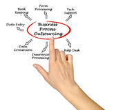 Business Process Outsourcing Stock Photos