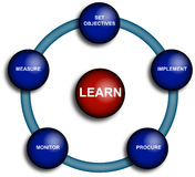 Business procurement diagram. Clear diagram of the learning stages in business Royalty Free Stock Photography