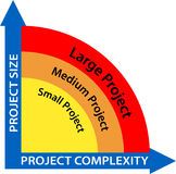 Business project management diagram - vector. Clear diagram of the project size vs project complexity. Also in vector Stock Photos