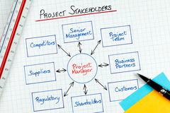 Business Project Management Stakeholders Diagram Stock Images