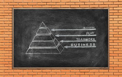 Business pyramid. Blackboard with drawing business pyramid on a brick wall Royalty Free Stock Image